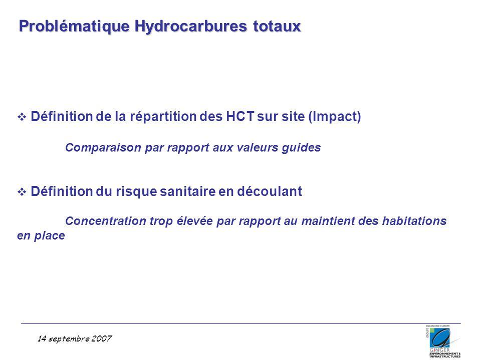Problématique Hydrocarbures totaux