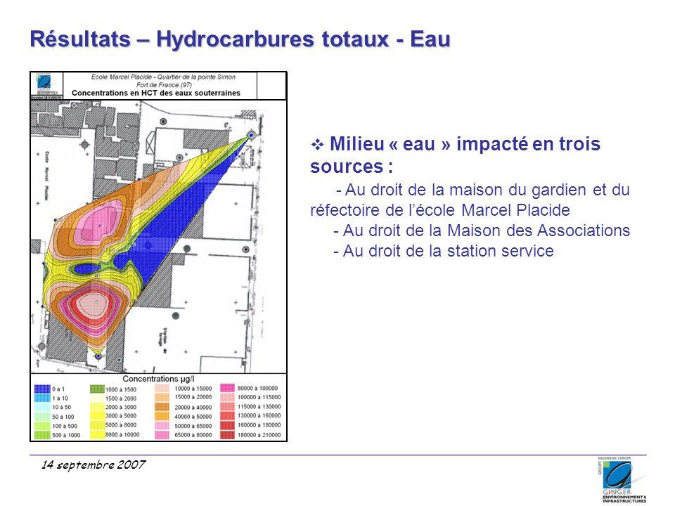 Résultats – Hydrocarbures totaux - Eau