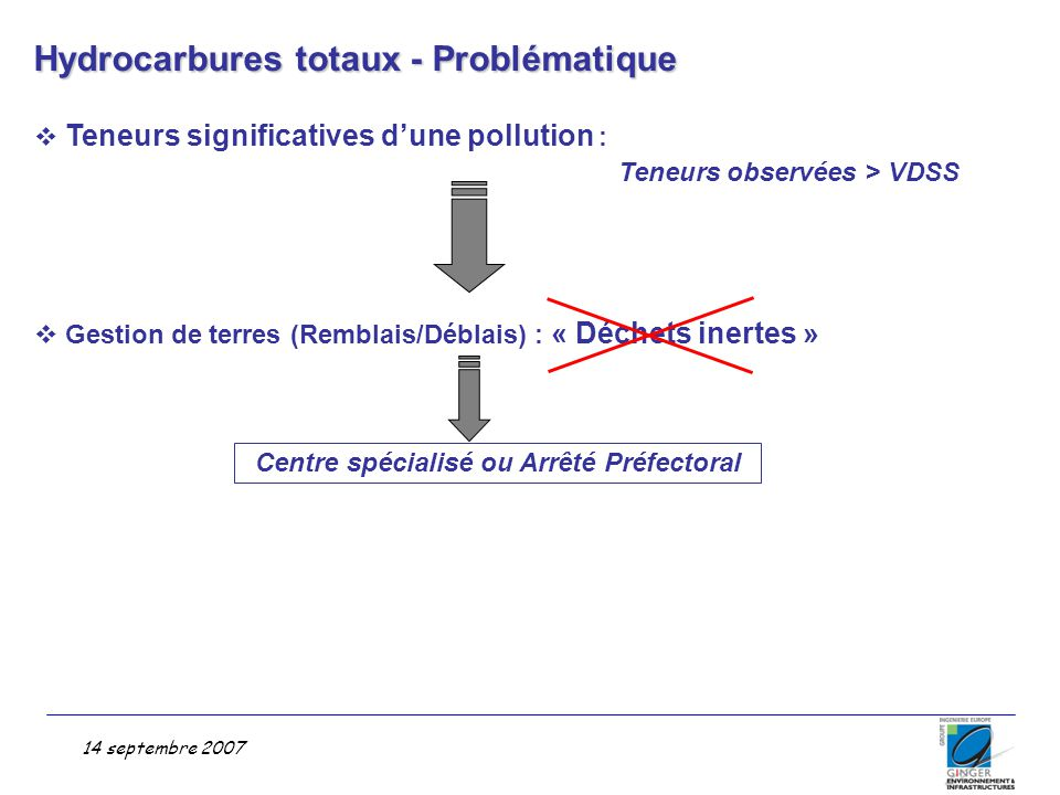 Hydrocarbures totaux - Problématique