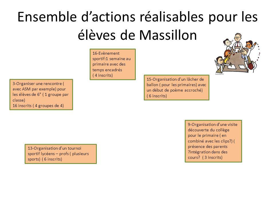 Ensemble d'actions réalisables pour les élèves de Massillon