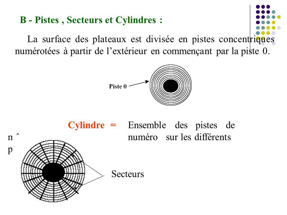 B - Pistes , Secteurs et Cylindres :