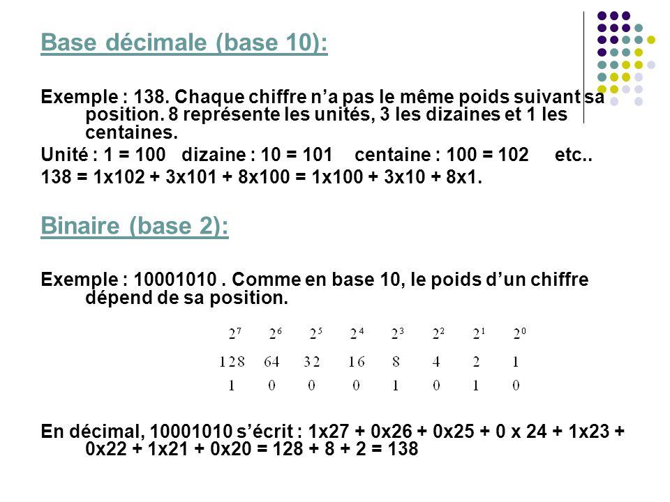 Base décimale (base 10): Binaire (base 2):
