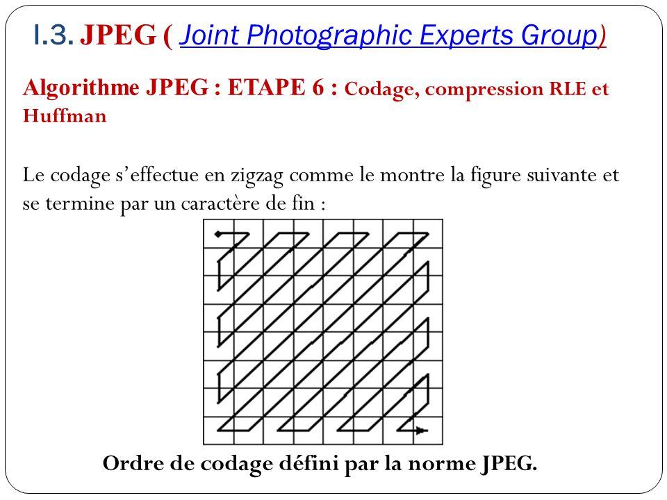 Ordre de codage défini par la norme JPEG.