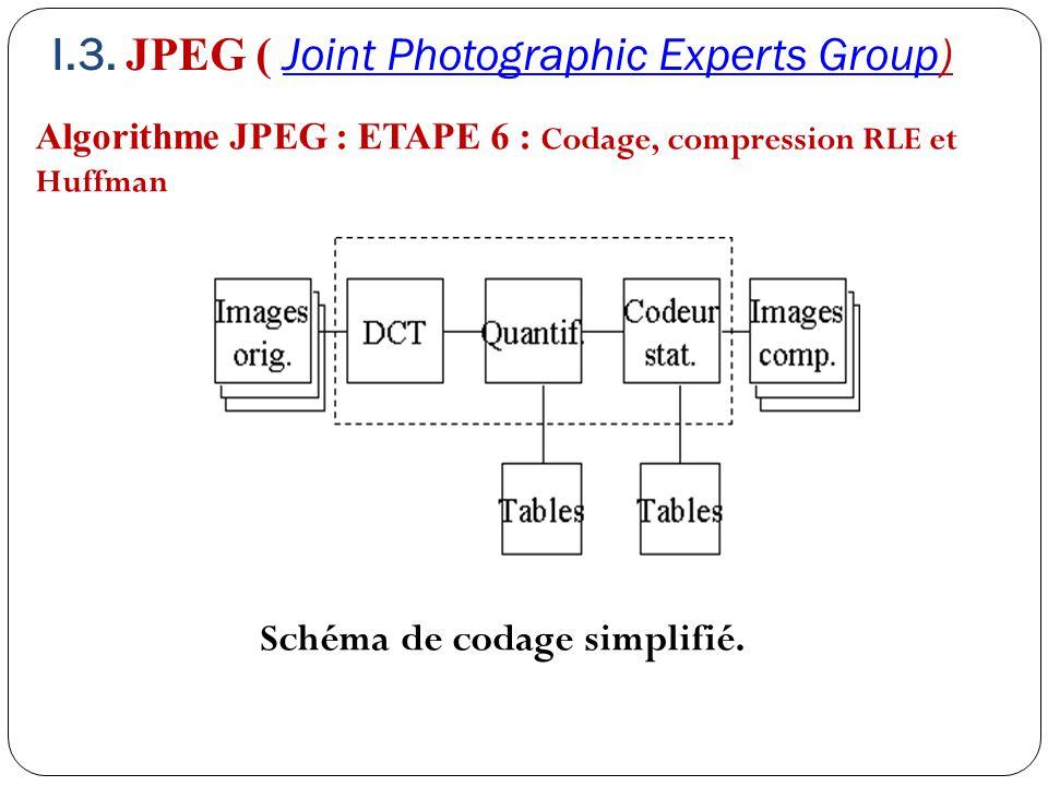 Schéma de codage simplifié.