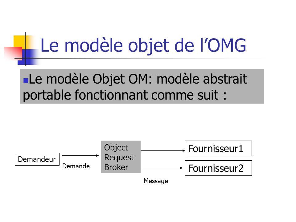 Le modèle objet de l'OMG