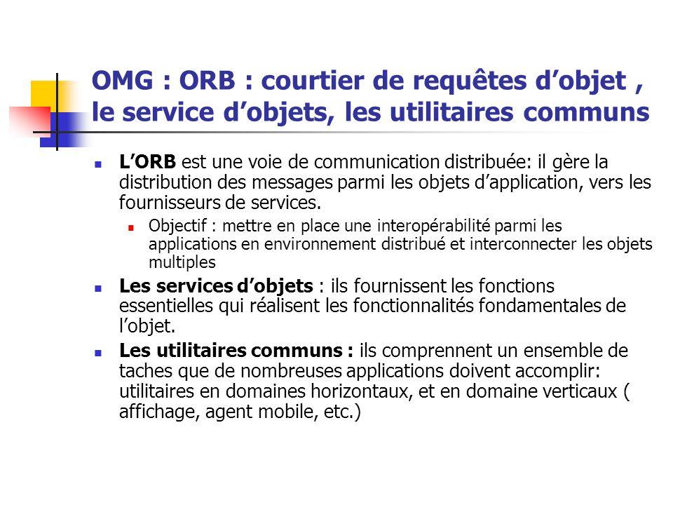 OMG : ORB : courtier de requêtes d'objet , le service d'objets, les utilitaires communs