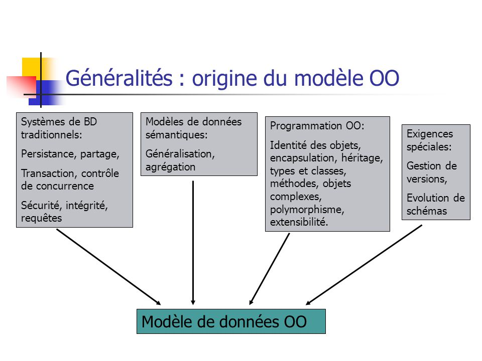 Généralités : origine du modèle OO
