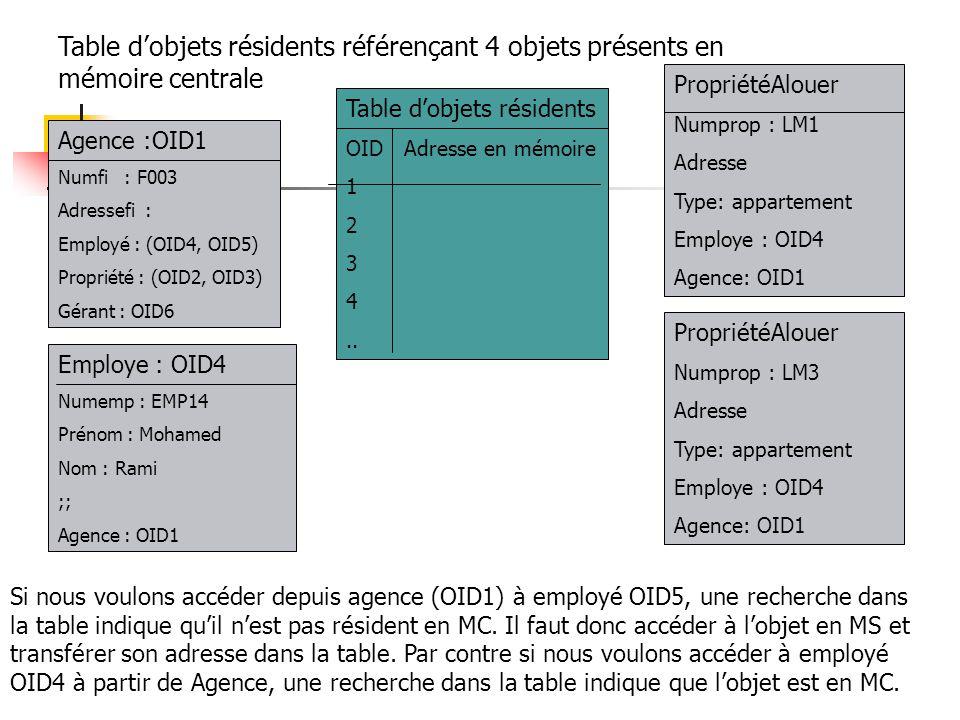 Table d'objets résidents référençant 4 objets présents en mémoire centrale