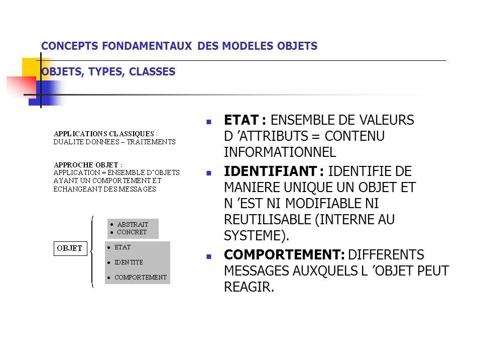 ETAT : ENSEMBLE DE VALEURS D 'ATTRIBUTS = CONTENU INFORMATIONNEL