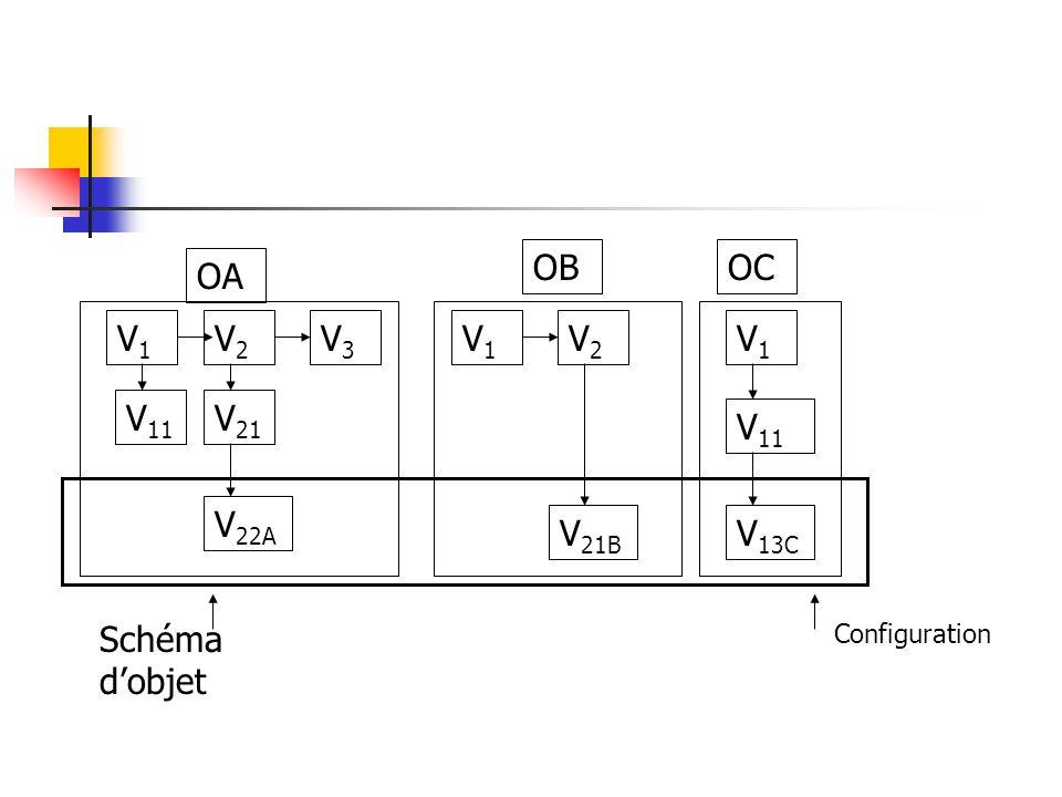 OB OC OA V1 V2 V3 V1 V2 V1 V11 V21 V11 V22A V21B V13C Schéma d'objet