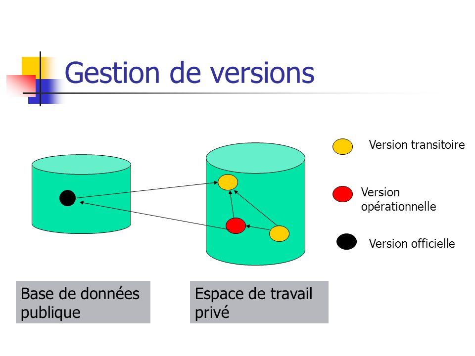 Gestion de versions Base de données publique Espace de travail privé
