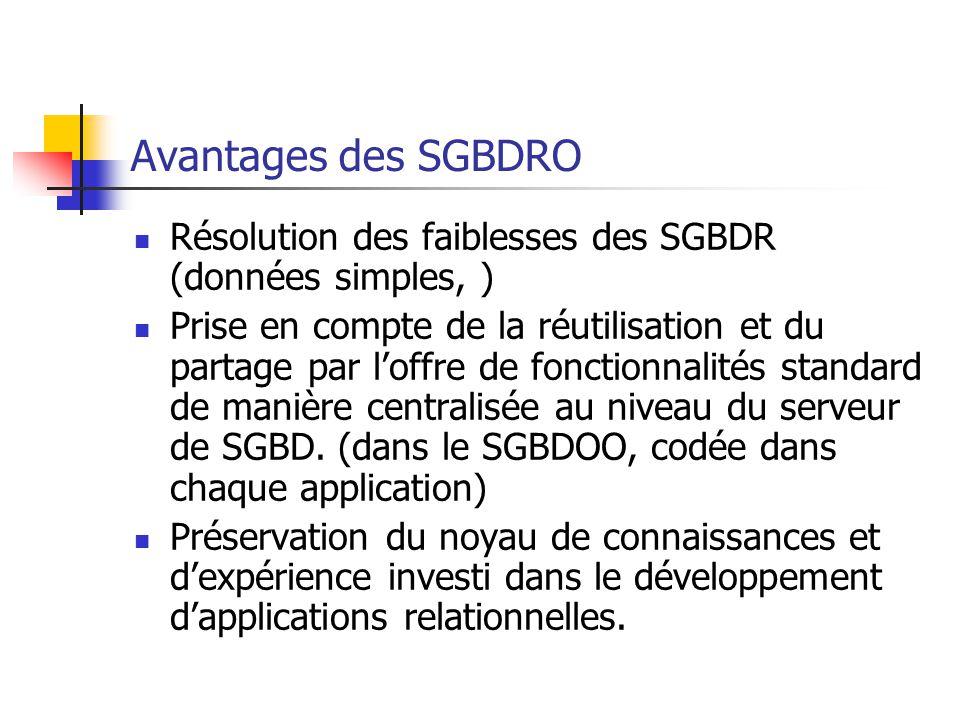 Avantages des SGBDRO Résolution des faiblesses des SGBDR (données simples, )