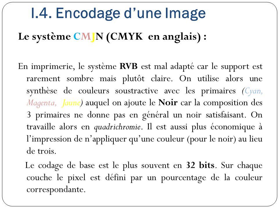 I.4. Encodage d'une Image Le système CMJN (CMYK en anglais) :