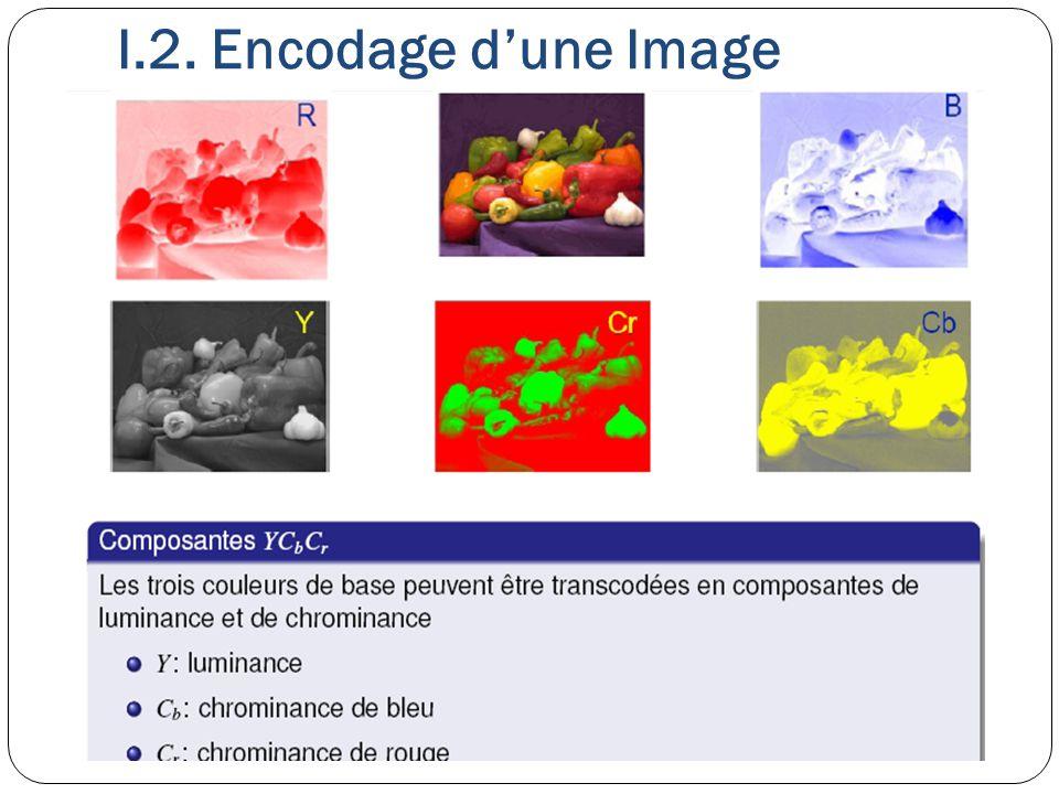 I.2. Encodage d'une Image