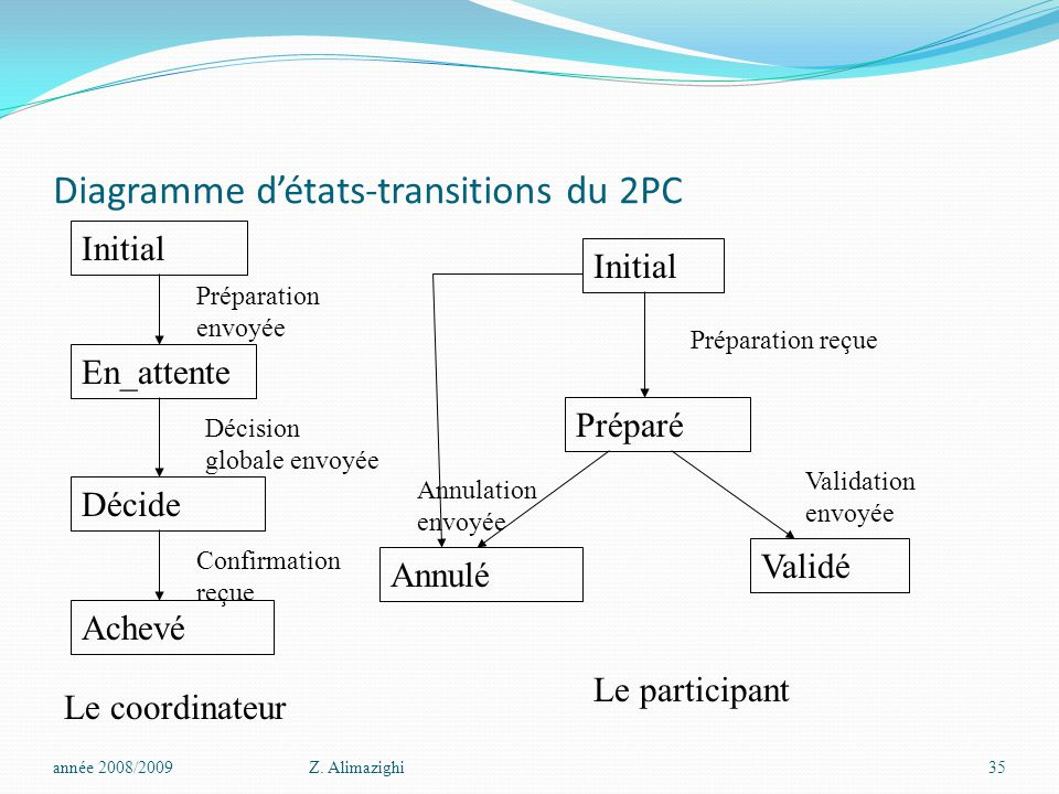Diagramme d'états-transitions du 2PC