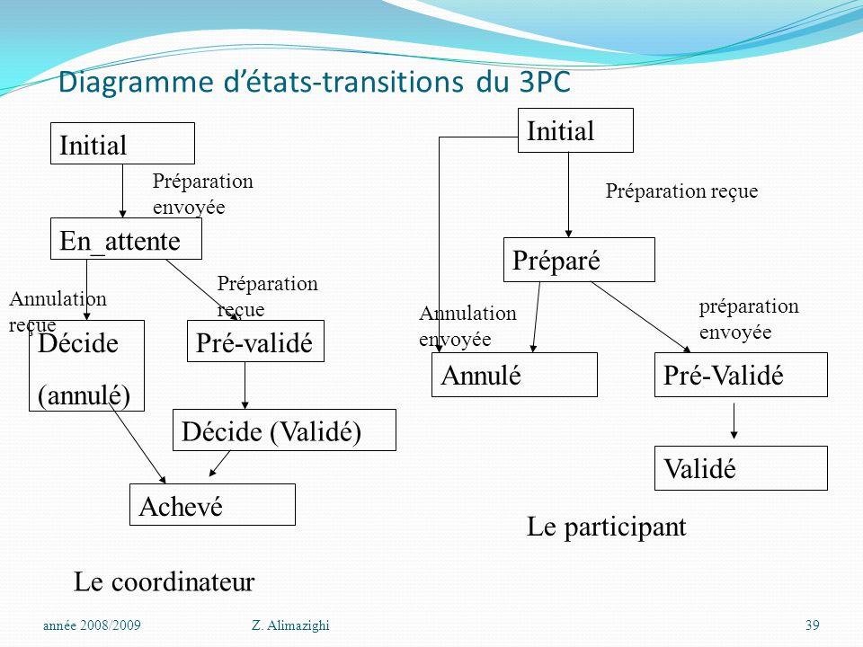 Diagramme d'états-transitions du 3PC
