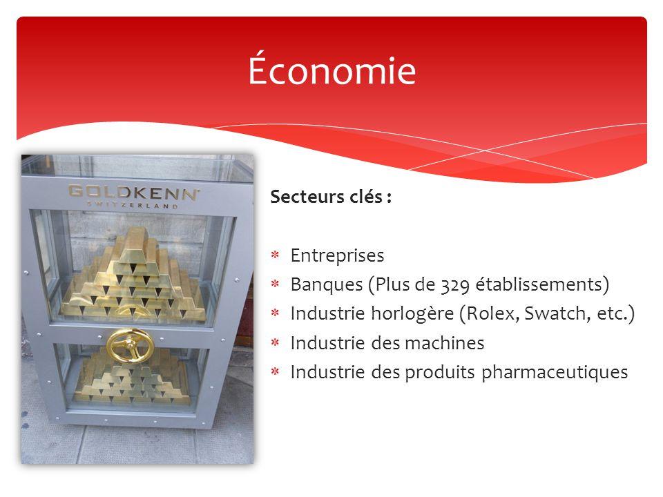 Économie Secteurs clés : Entreprises
