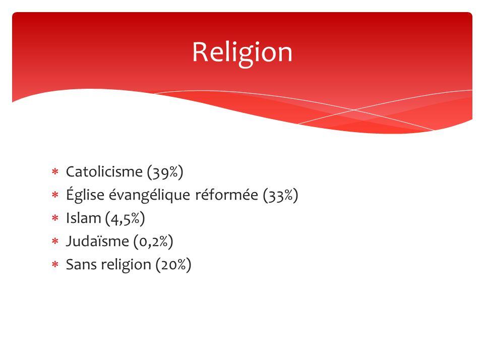 Religion Catolicisme (39%) Église évangélique réformée (33%)