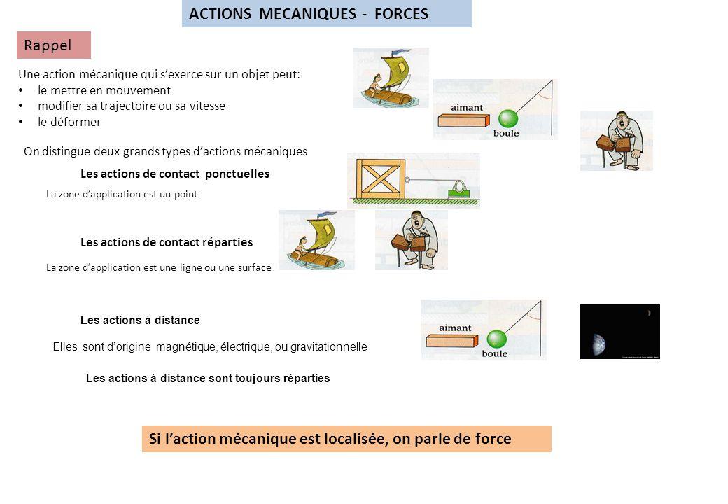 ACTIONS MECANIQUES - FORCES