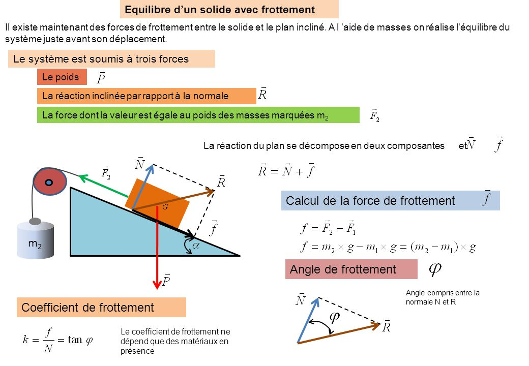 Calcul de la force de frottement