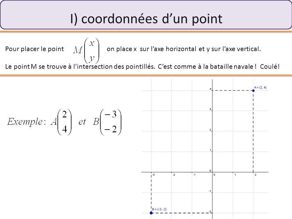I) coordonnées d'un point