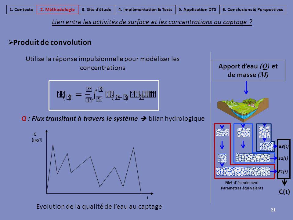 Lien entre les activités de surface et les concentrations au captage