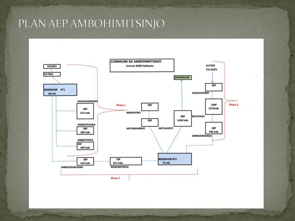 PLAN AEP AMBOHIMITSINJO