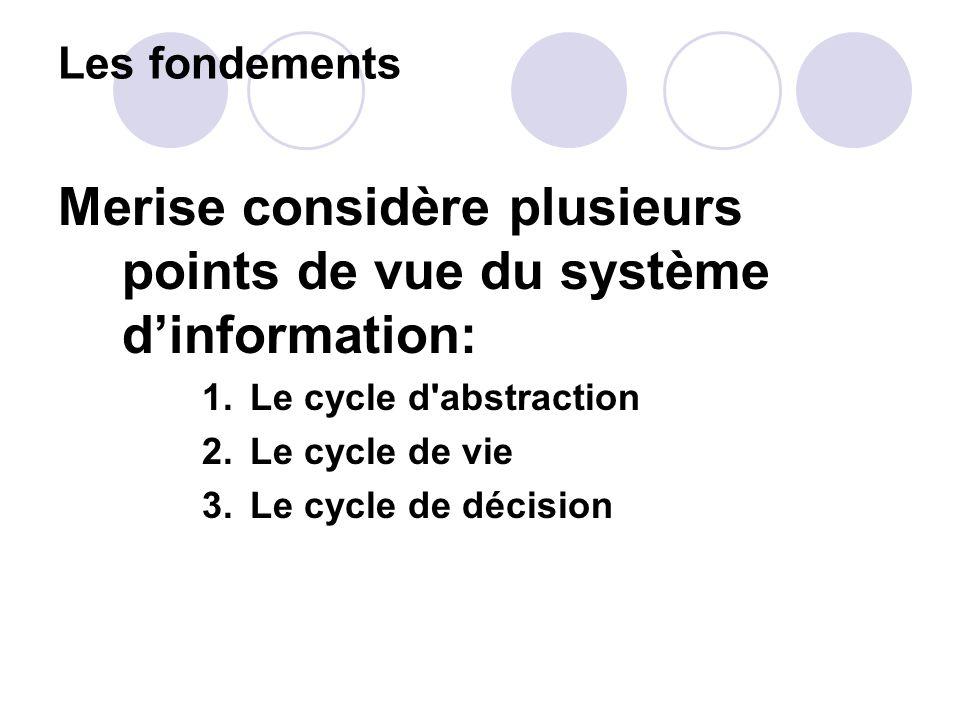 Merise considère plusieurs points de vue du système d'information:
