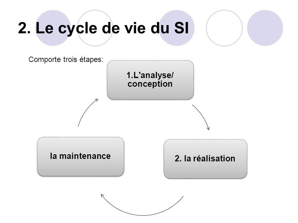 2. Le cycle de vie du SI 1.L analyse/ conception 2. la réalisation