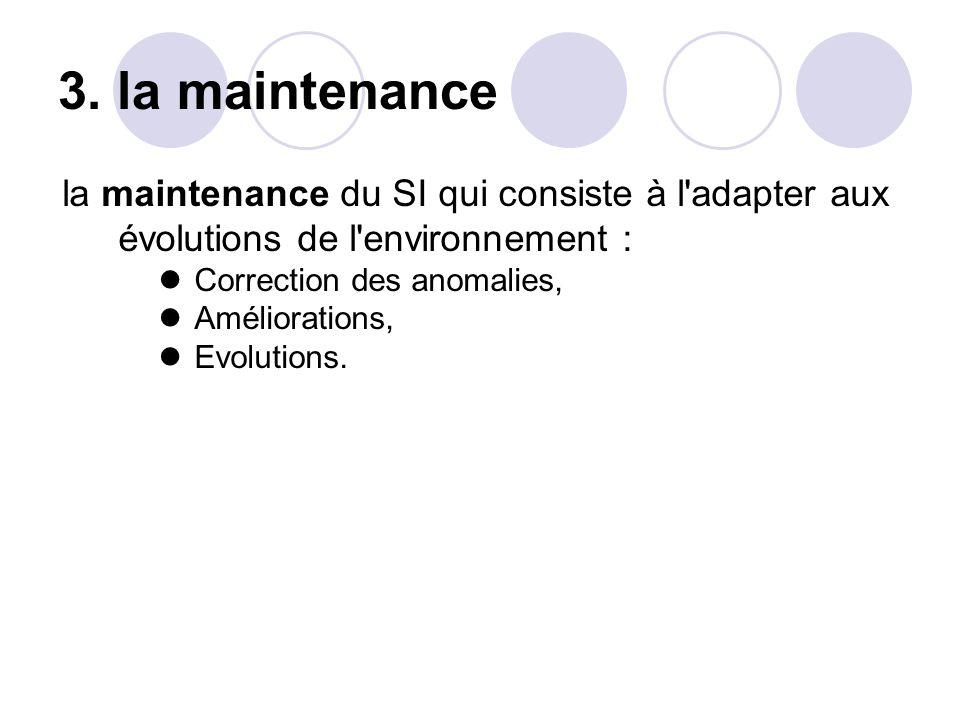 3. la maintenance la maintenance du SI qui consiste à l adapter aux évolutions de l environnement :