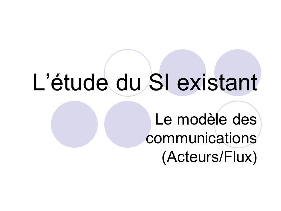 Le modèle des communications (Acteurs/Flux)