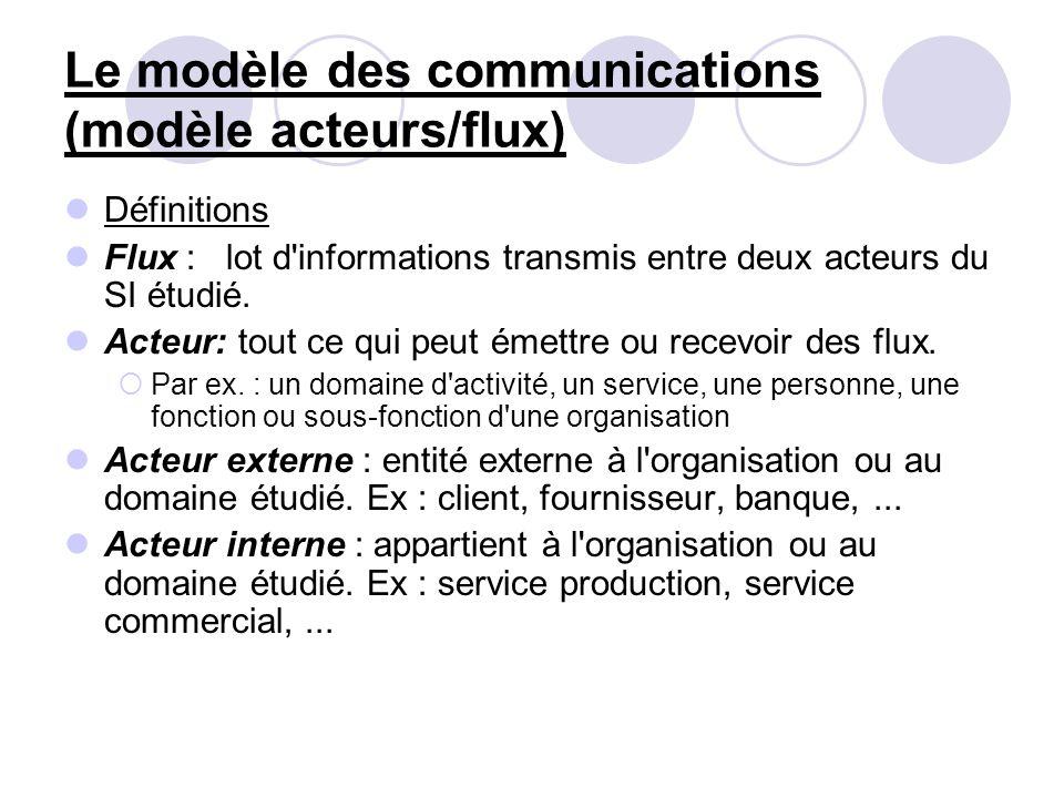 Le modèle des communications (modèle acteurs/flux)