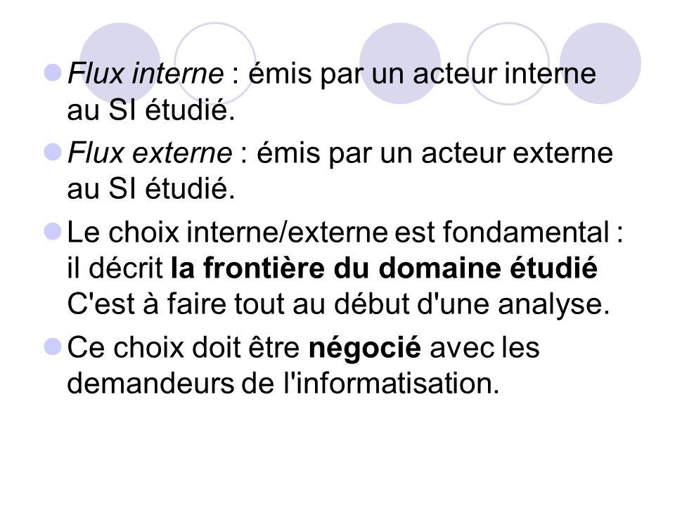 Flux interne : émis par un acteur interne au SI étudié.