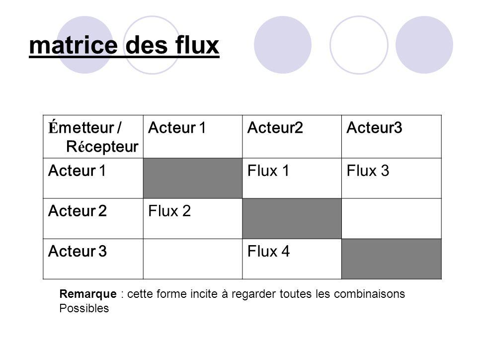 matrice des flux Émetteur / Récepteur Acteur 1 Acteur2 Acteur3 Flux 1