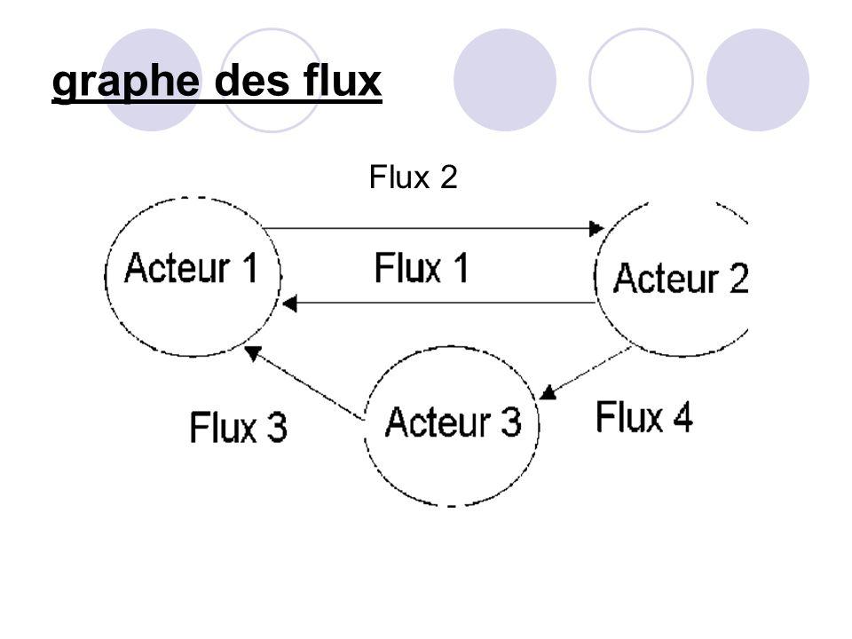 graphe des flux Flux 2