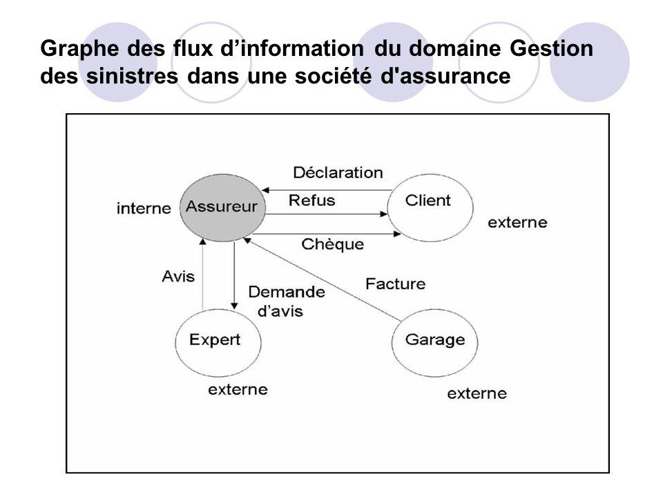 Graphe des flux d'information du domaine Gestion des sinistres dans une société d assurance