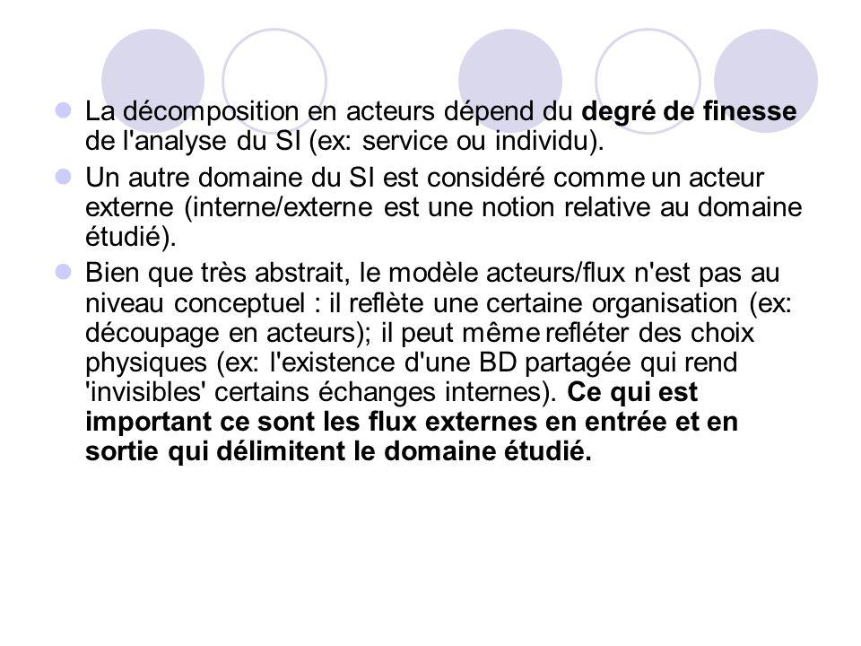 La décomposition en acteurs dépend du degré de finesse de l analyse du SI (ex: service ou individu).