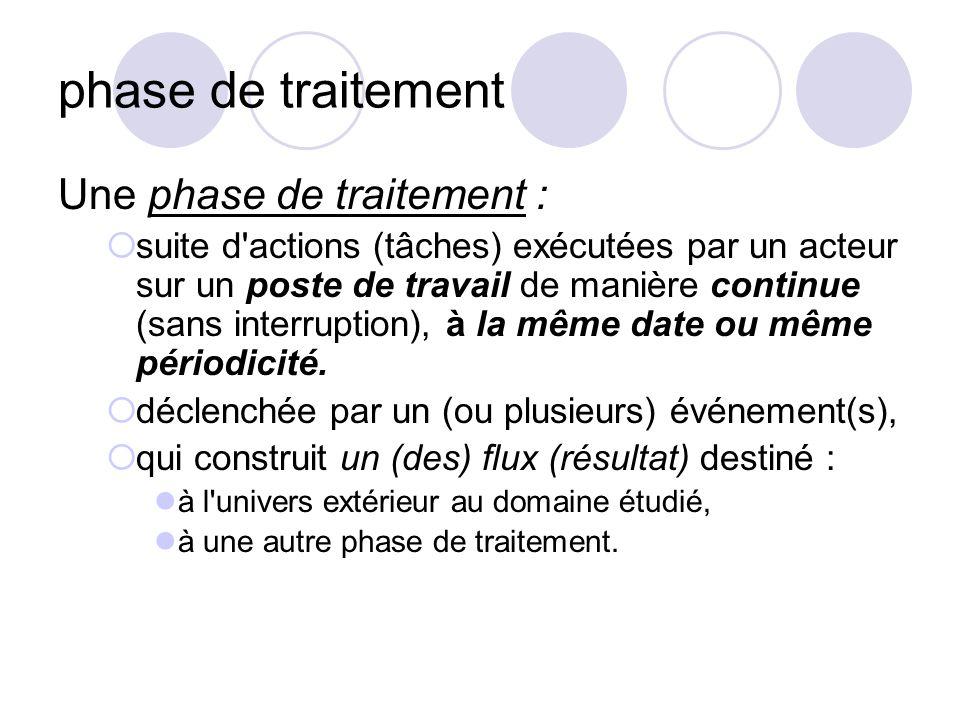 phase de traitement Une phase de traitement :