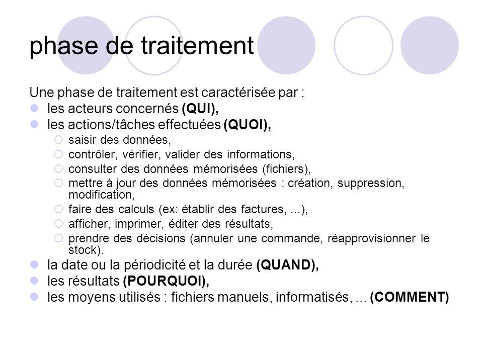 phase de traitement Une phase de traitement est caractérisée par :