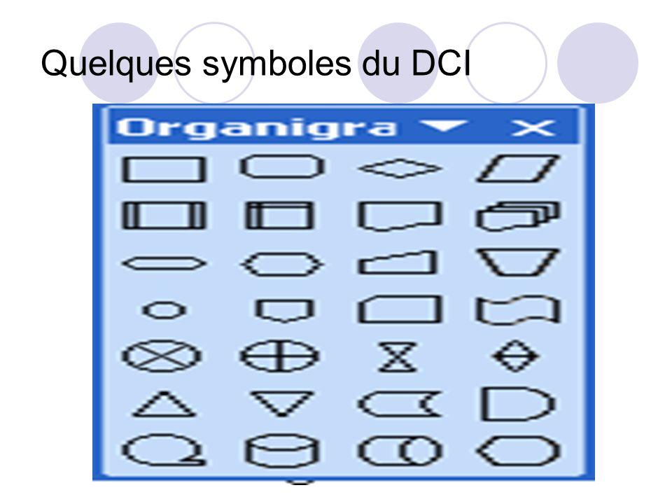 Quelques symboles du DCI