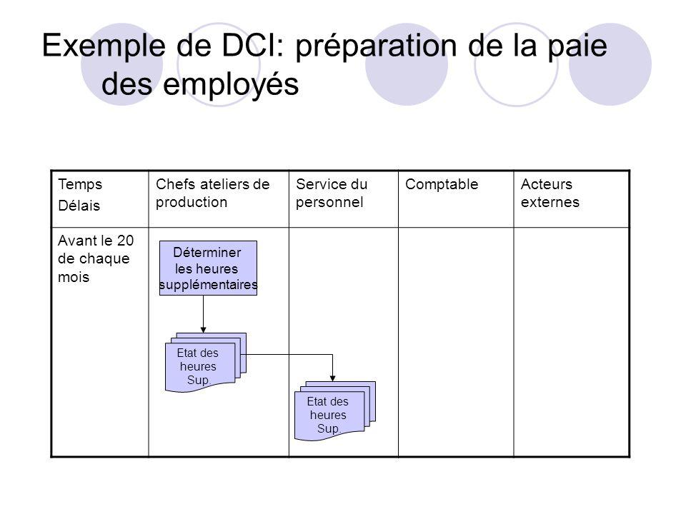 Exemple de DCI: préparation de la paie des employés