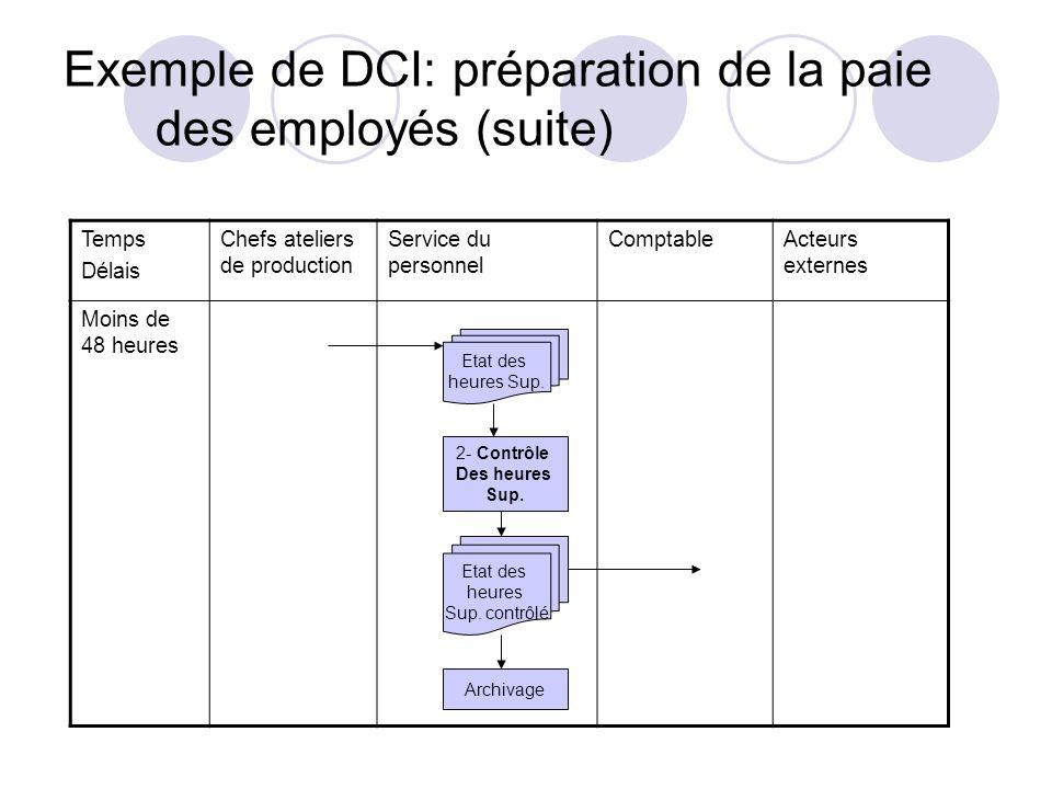 Exemple de DCI: préparation de la paie des employés (suite)