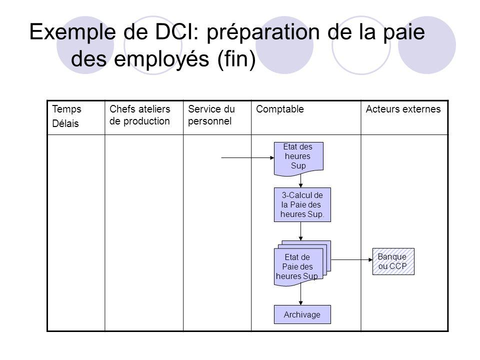 Exemple de DCI: préparation de la paie des employés (fin)