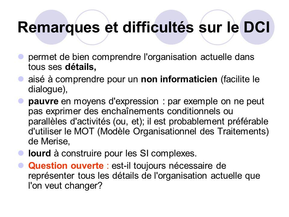 Remarques et difficultés sur le DCI