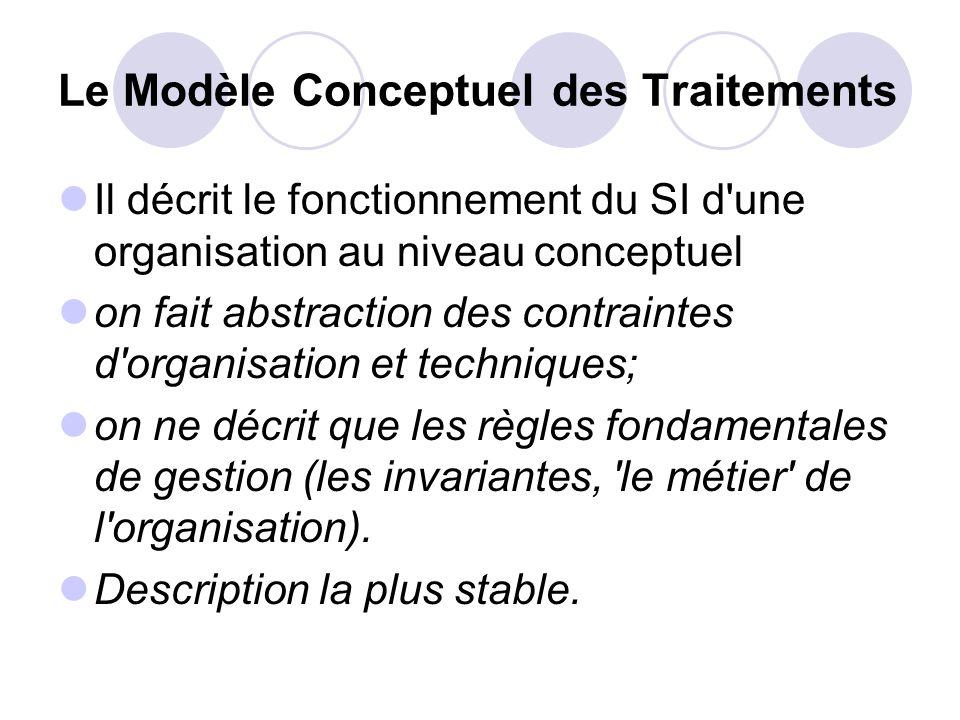 Le Modèle Conceptuel des Traitements