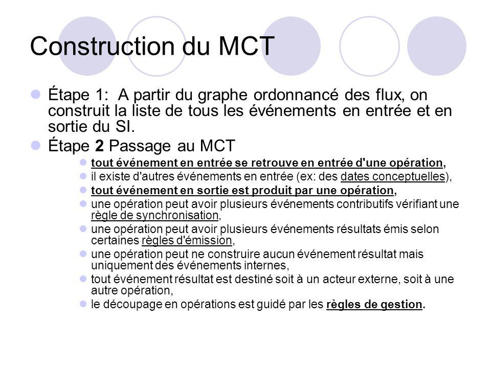 Construction du MCT Étape 1: A partir du graphe ordonnancé des flux, on construit la liste de tous les événements en entrée et en sortie du SI.