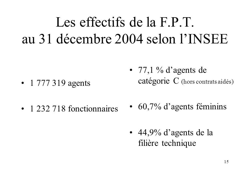 Les effectifs de la F.P.T. au 31 décembre 2004 selon l'INSEE