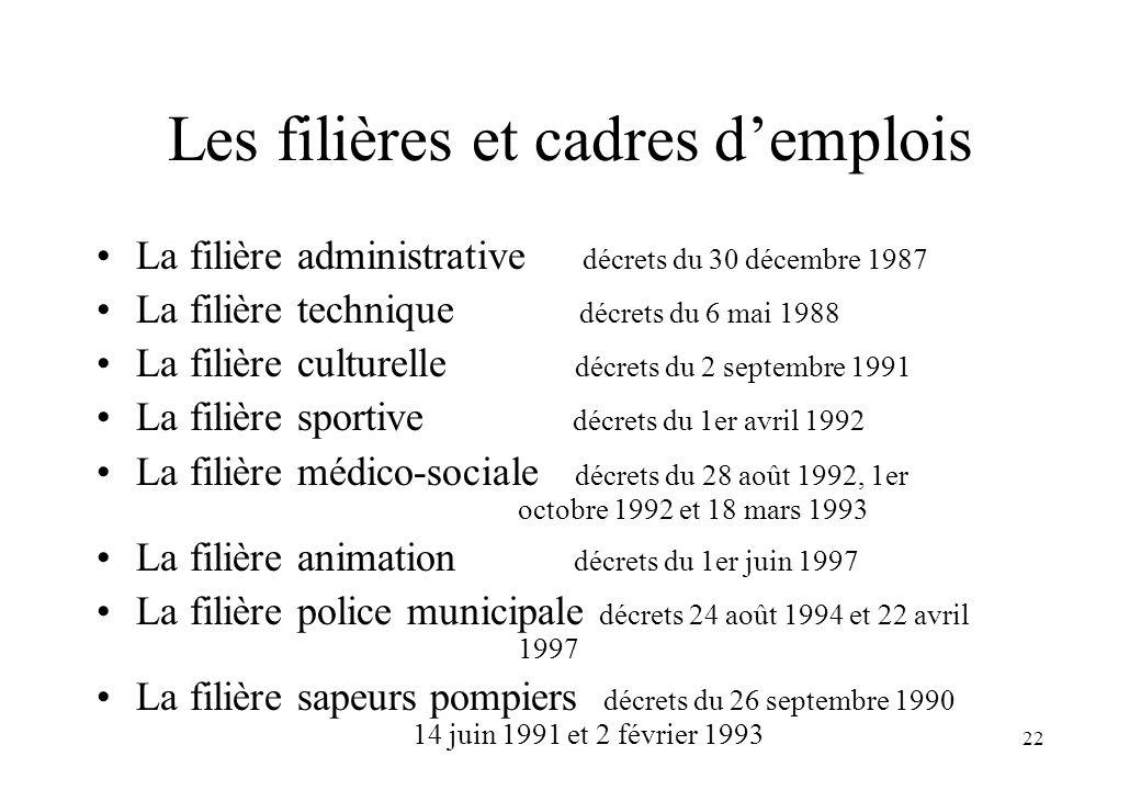Les filières et cadres d'emplois