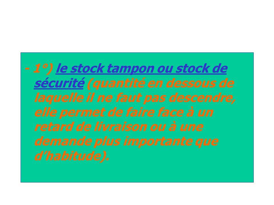 - 1°) le stock tampon ou stock de sécurité (quantité en dessous de laquelle il ne faut pas descendre, elle permet de faire face à un retard de livraison ou à une demande plus importante que d'habitude).