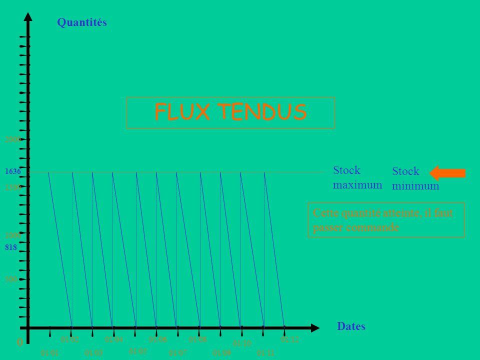 Quantités FLUX TENDUS. 2000. Stock maximum. 1636. Stock minimum. 1500. ! ! ! ! ! ! ! ! ! ! ! ! ! ! ! ! ! ! ! ! ! ! ! ! ! ! ! ! ! ! !